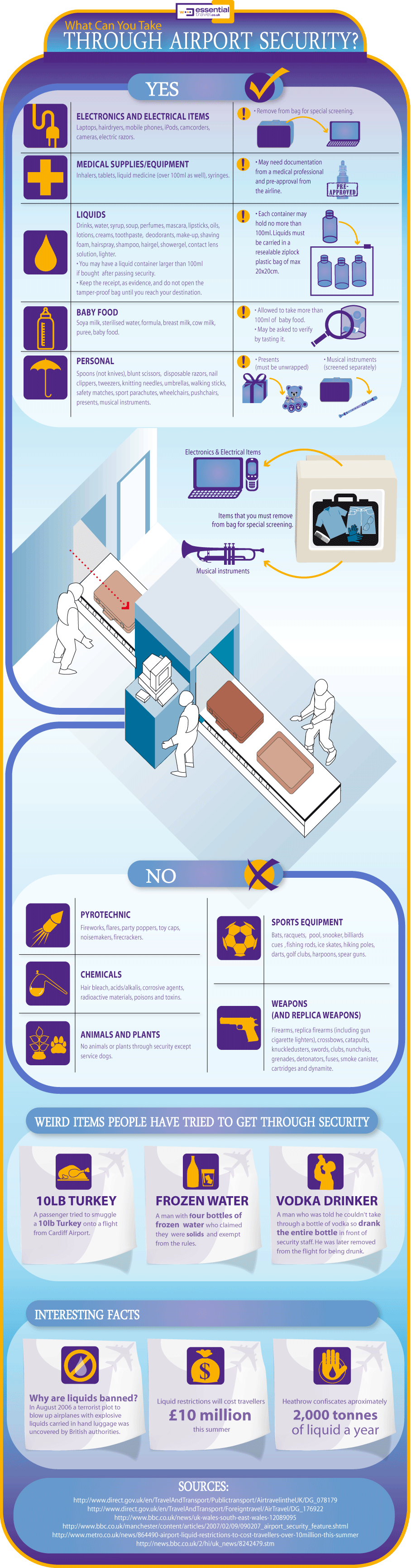 Airport Security Inforgraphic