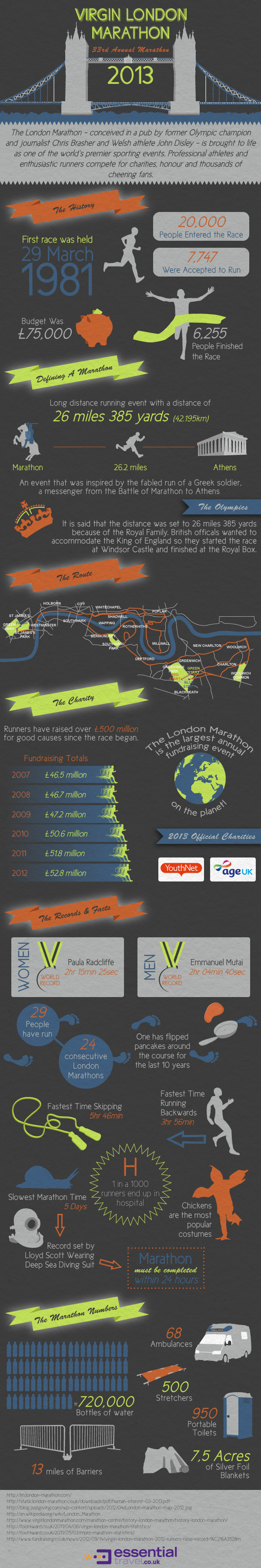 London Marathon Infographic