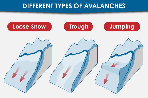 Avalanche Type