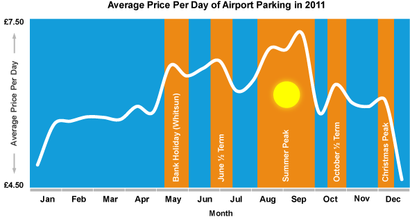 Airpoprt parking busy periods graph