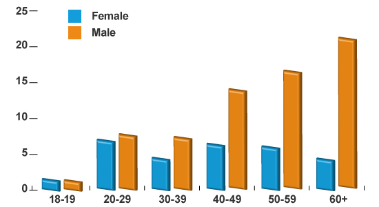 bar chart of age demographics for essential travel newsletter