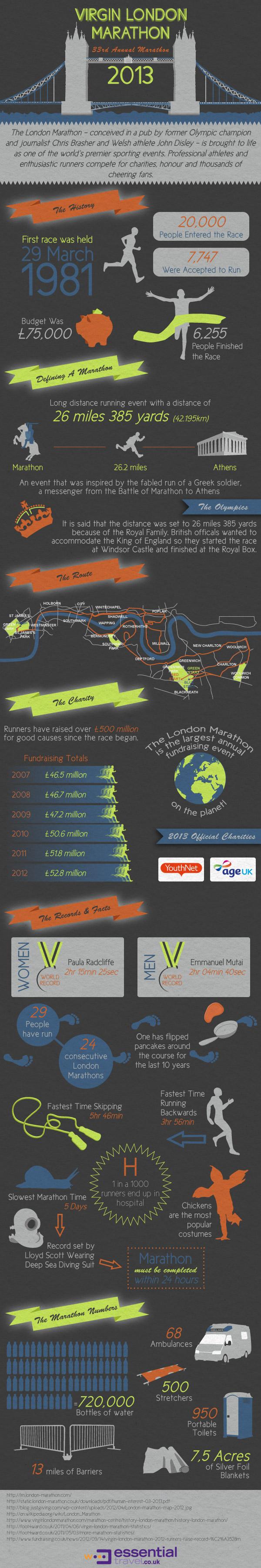 London Marathon Infographic