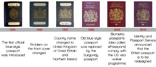 UK Passport History