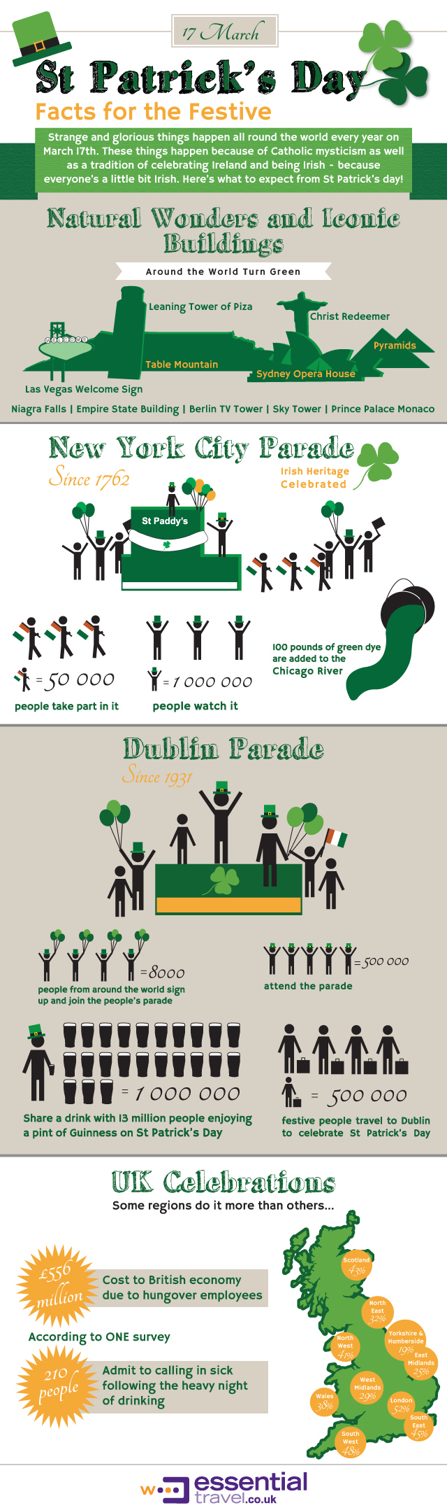 St Paddy's Day Infographic