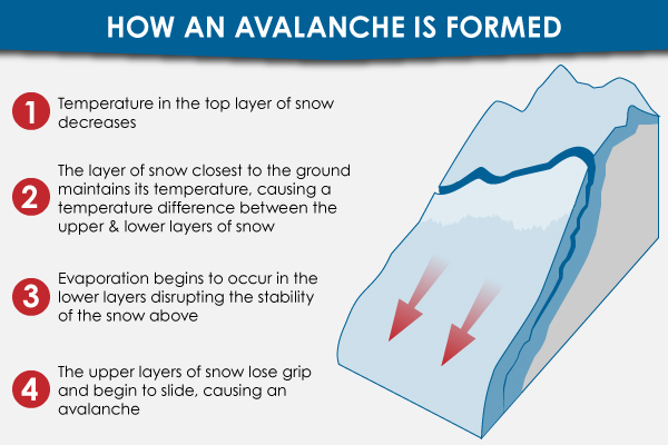 Avalanche Formation