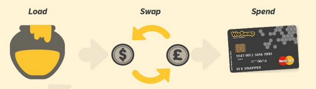 WeSwap Money